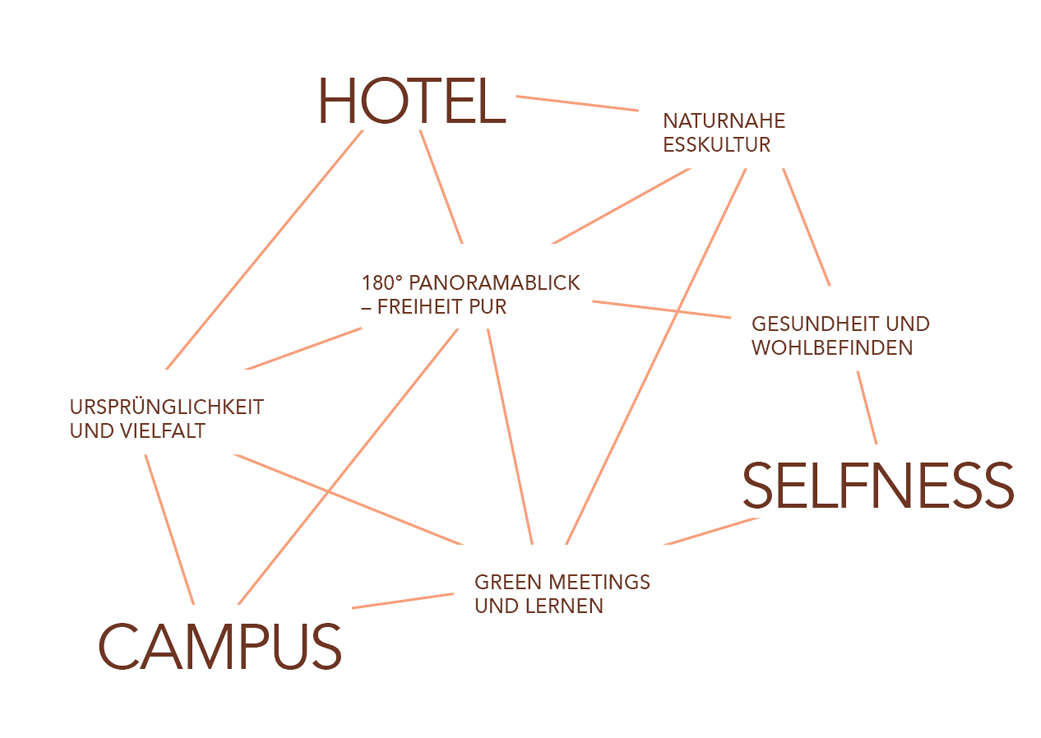 Grafik Hotelselbstverständnis
