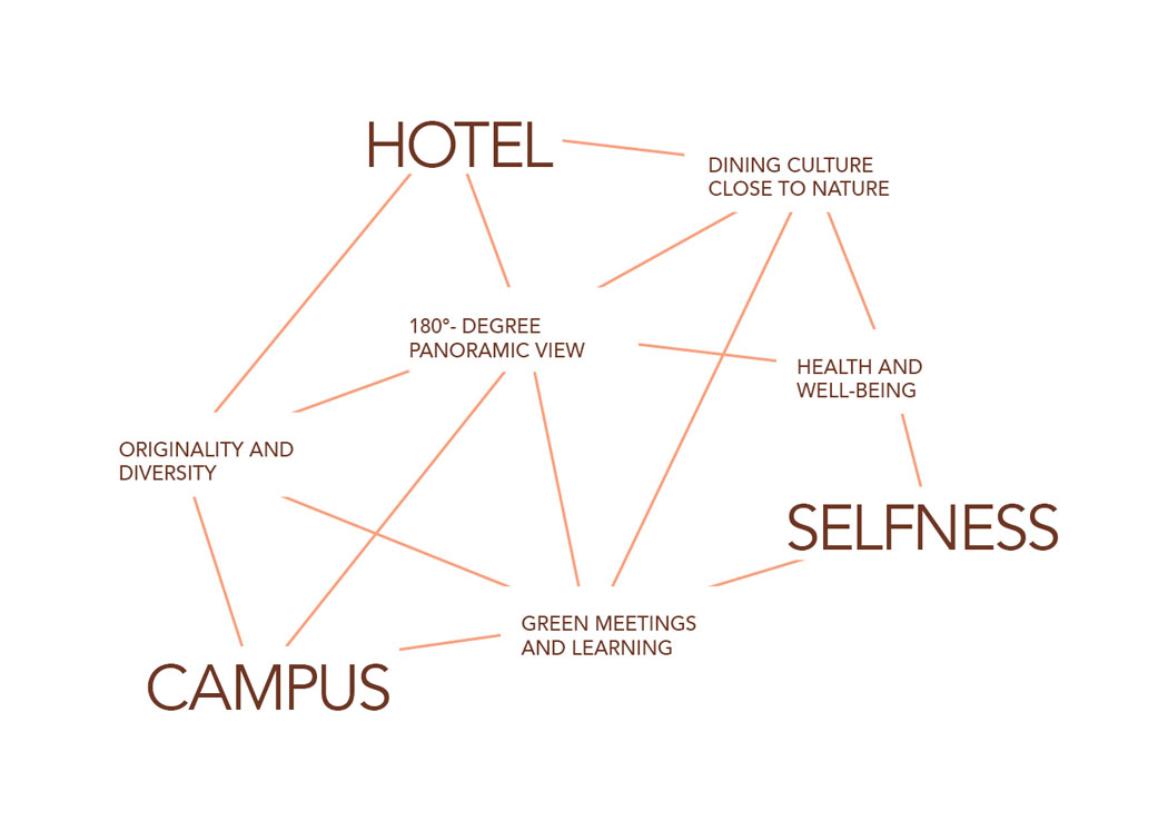 Concept of the Schwarzwald Panorama in the Black Forest: The combination of hotel, campus and selfness - a degree panoramic view, originality and diversity, dining culture close to nature, health and well-being, green meetings and learning